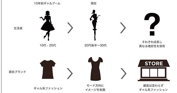 ファッションブランド「A」、デジタルコミュニケーションプランのご提案