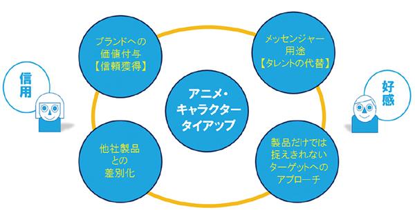 白十字「キズ処置シリーズ」夏期プロモーション企画の提案