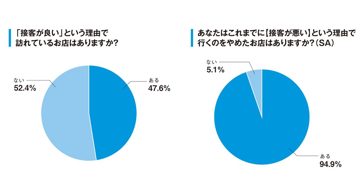 消費者の72%は「接客の評判」で来店意欲が高まる