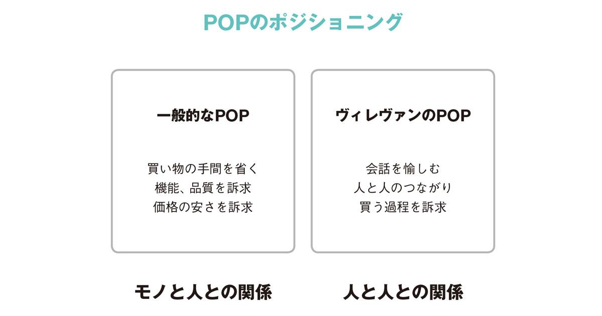 目指すは、POPによる「買い物のフェス化」
