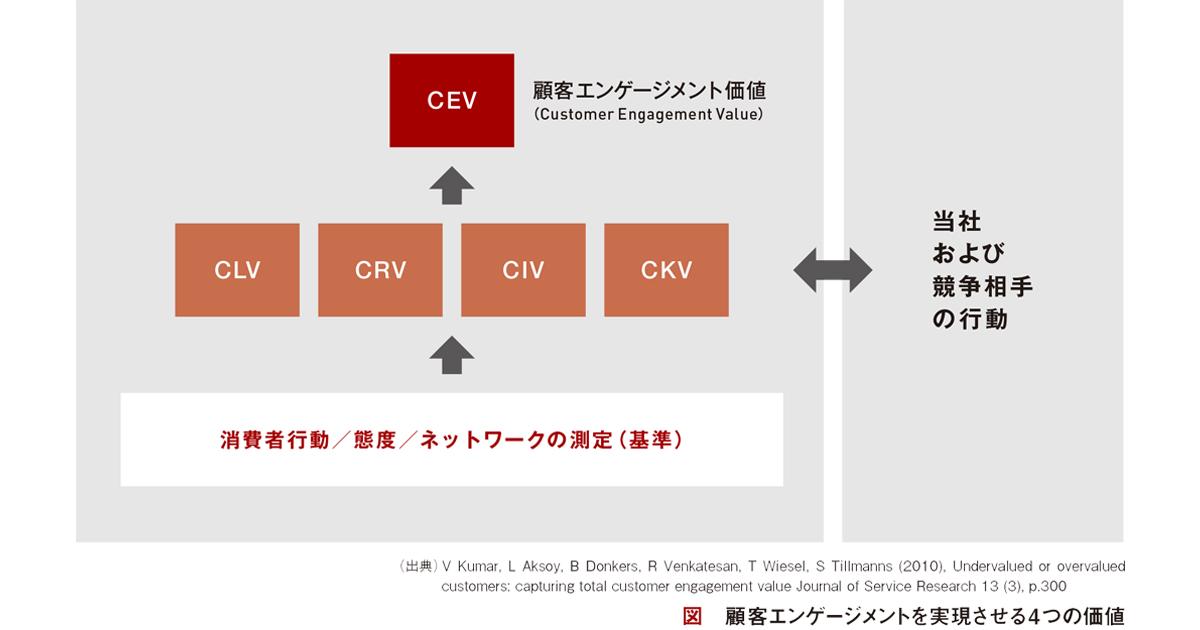 顧客との価値共創の最前線 顧客エンゲージメントの構築を目指して