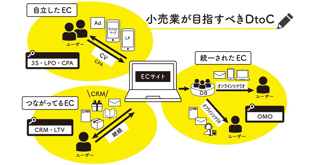 オンラインでの販売チャネル構築のために 勝てるeコマースの始め方