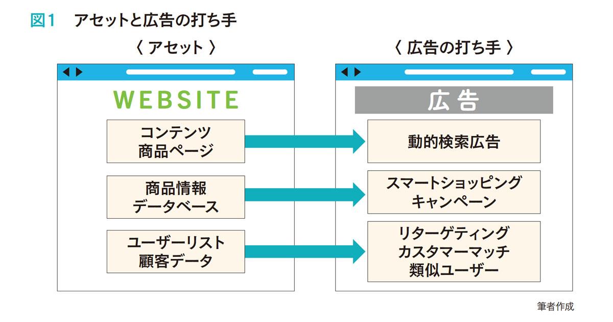 闇雲に広告を打つのではない、成功するオンライン集客の考え方