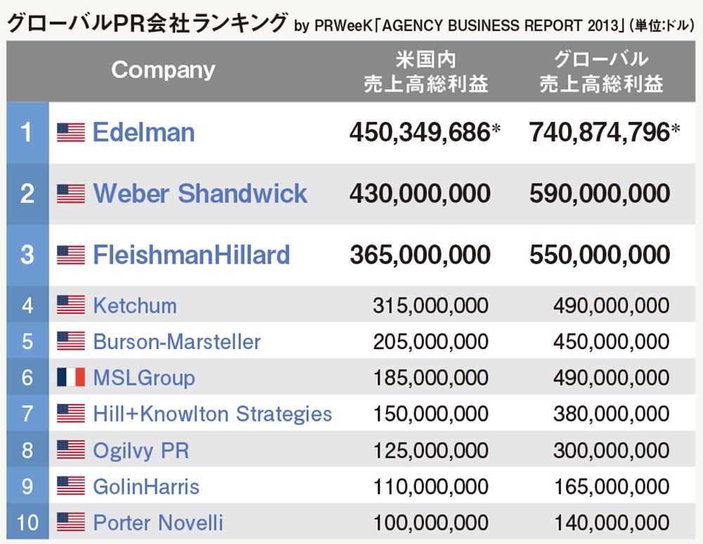 Pr week agency business report