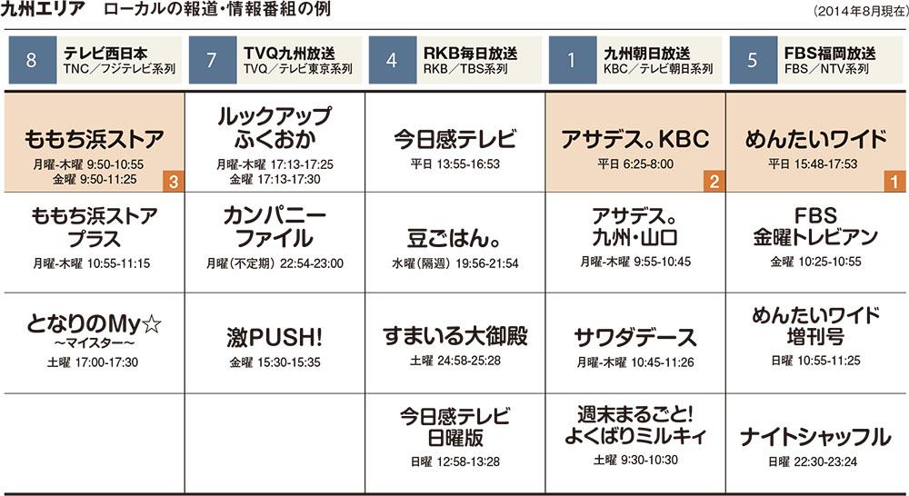 福岡放送『めんたいワイド』プロ...