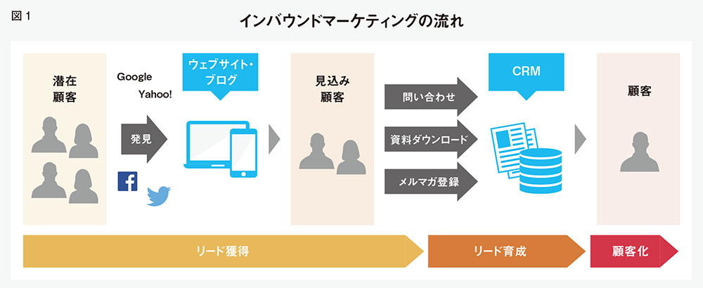 https://mag.sendenkaigi.com/kouhou/201504/digital-pr/004866.php