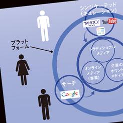 PRプロフェッショナルの情報源とは?「オンライン専業」も台頭、米国最新メディア事情