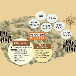 日米PR業界を徹底比較 広報は経営のドライバーになりえるか?