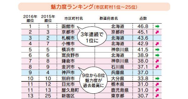 年に1度の「自治体の通信簿」発表 2016年は石川県・金沢市が上昇