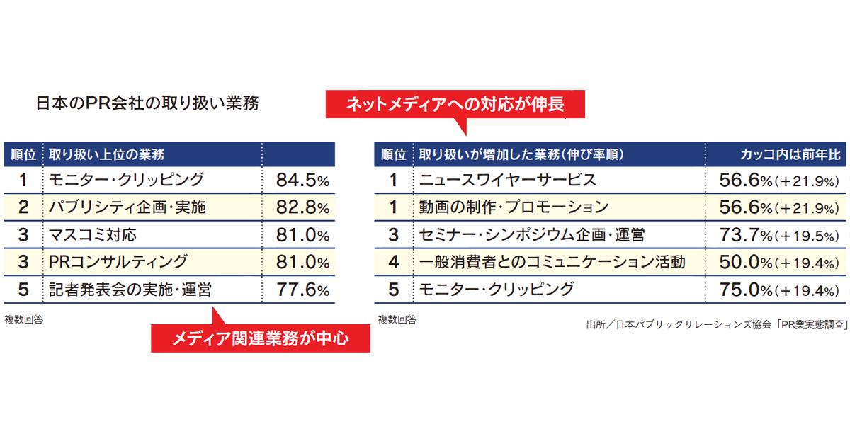 メディアからコンテンツ制作へ 日本のPR会社の役割は変わるか
