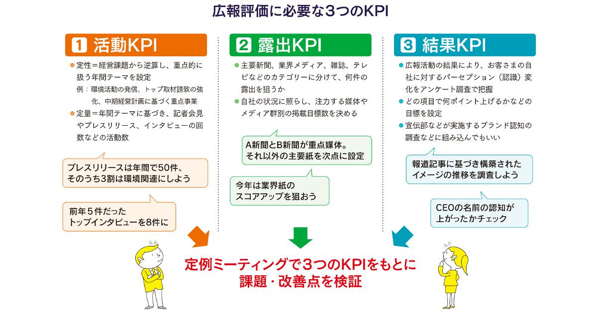 「戦略的広報」実現のために3つのKPIを設定しよう