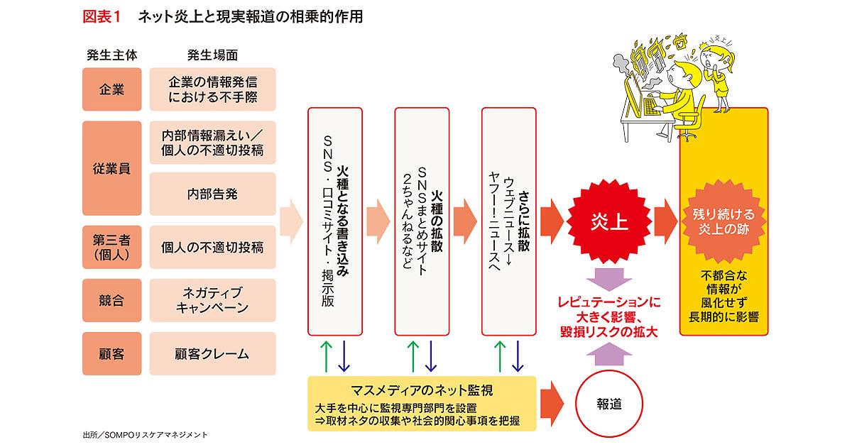 品質保証部門との連携が不可欠 食品関連企業の危機管理広報