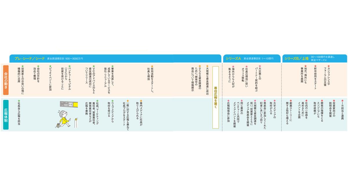 起業から上場まで 広報体制づくりのロードマップ