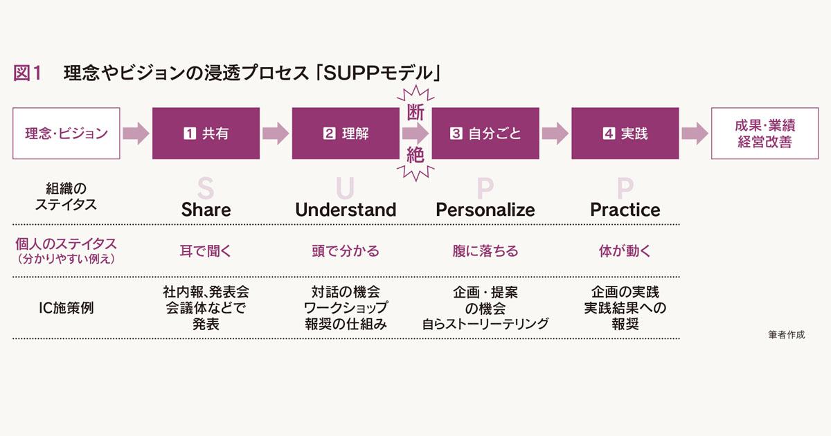 社内の理念浸透のステップ「SUPPモデル」に基づき設計しよう