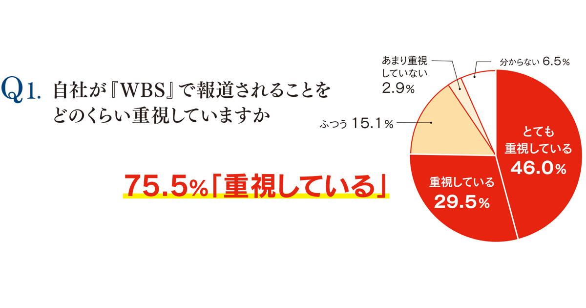 読者調査「広報パーソンはテレビ東京とどう向き合っている?」