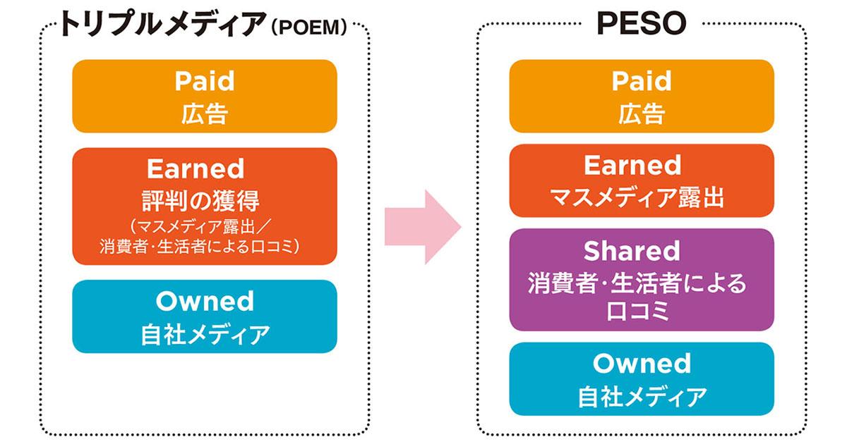 「PESO」視点で発想する オウンドメディア活用の考え方
