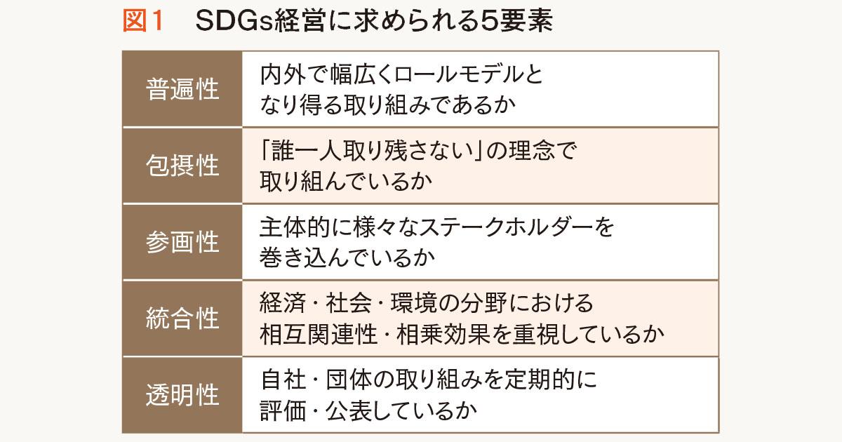 2019年は「SDGs経営元年」 ストーリーテリングの質の向上も