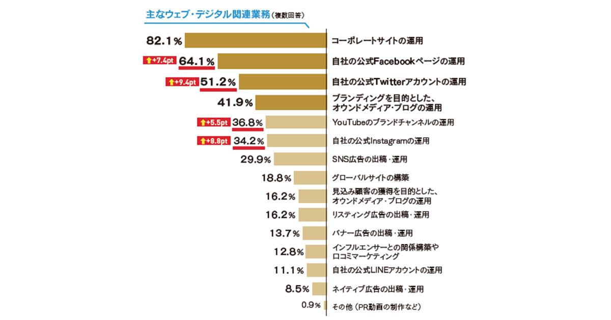 SNSアカウントの利用が高まる~広報の活動調査 デジタルPR編