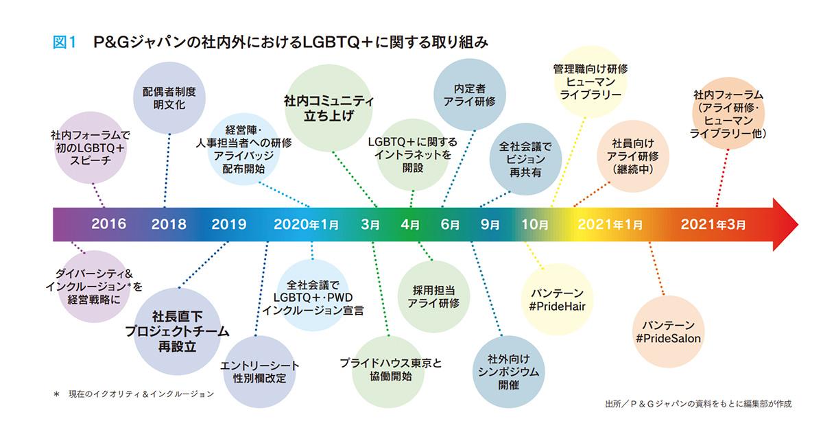 LGBTQ+層へのアライ育成研修を開発 アライの人たちが実務を担うまでに浸透