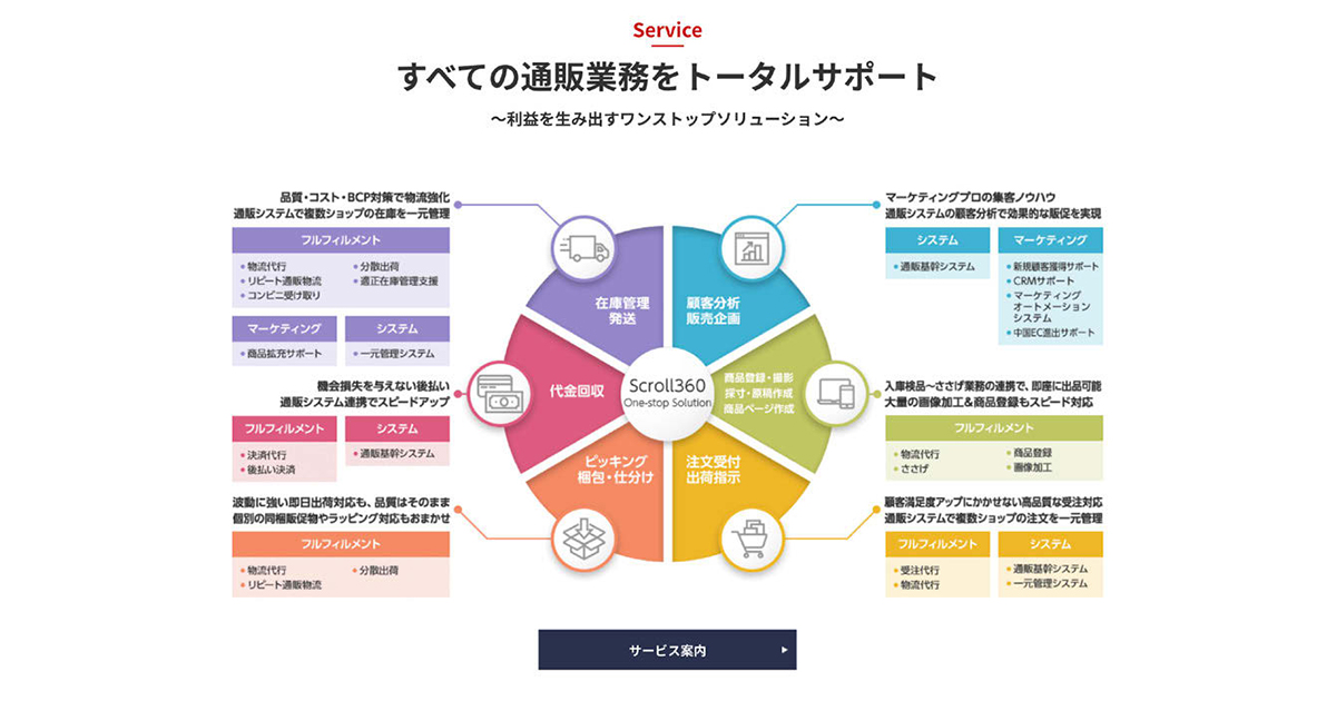 複雑なビジネスモデルをビジュアル化 クライアント、メディアからの問い合わせ増へ