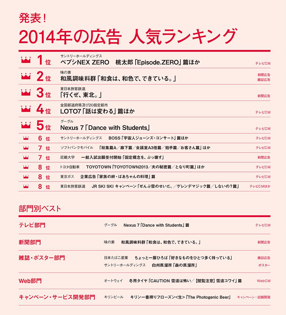 2014年の広告人気No.1は ペプシNEX ZERO 桃太郎 「Episode.ZERO」篇に!
