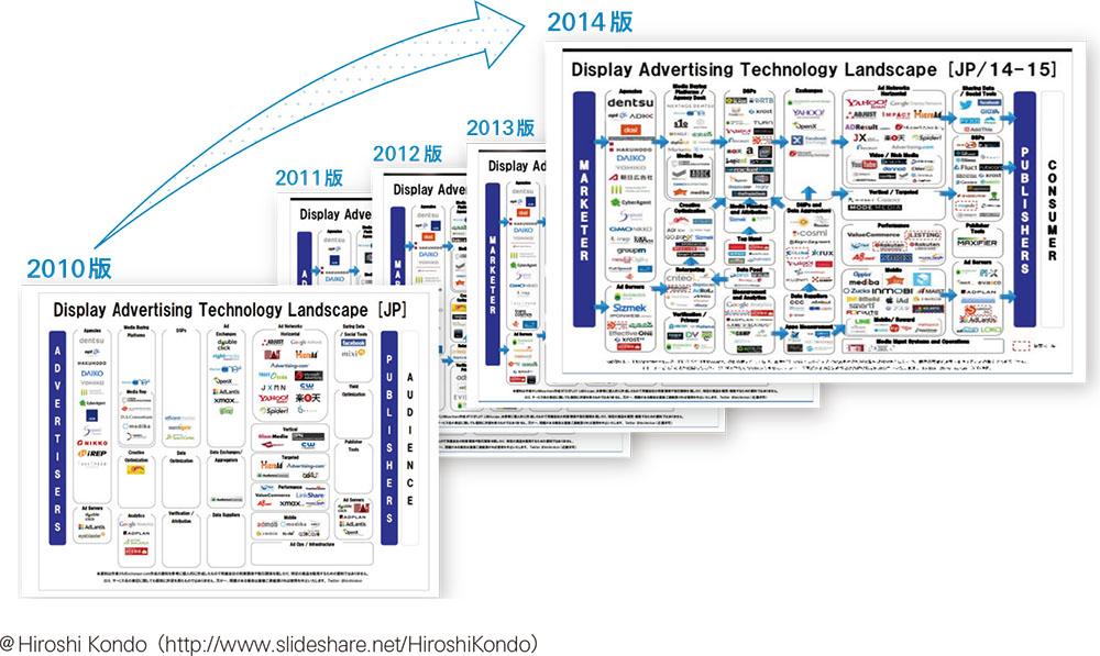 複雑な市場動向を解説!アドテクノロジーの起源と未来(前篇)