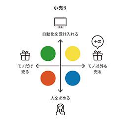 AIの浸透でなくなる仕事!?と消費への影響