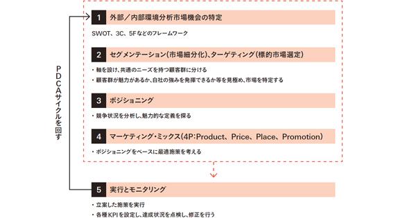 日本企業のマーケティング組織はどうあるべきか?