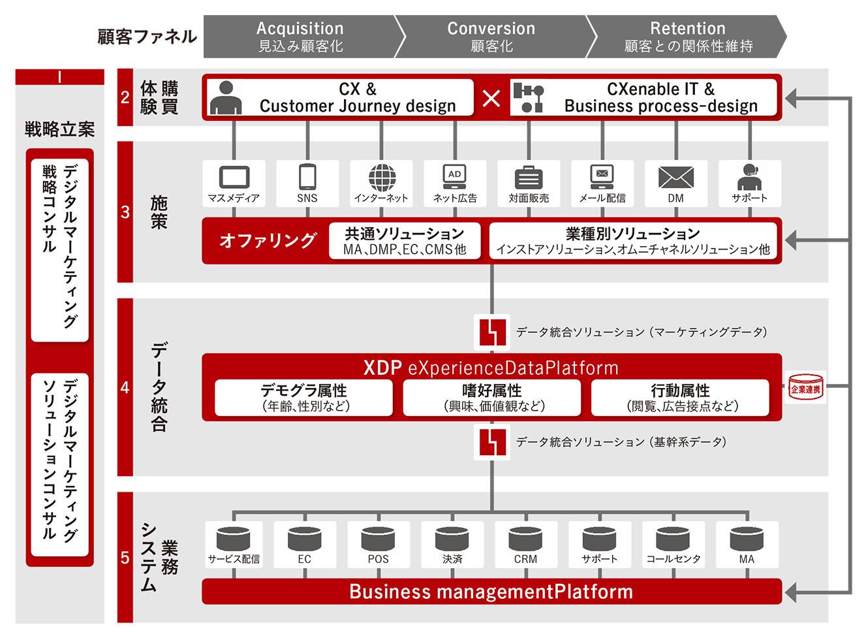 Fujitsu Digital Marketing Platform 新体系「CX360」でBtoBのマーケティング ...