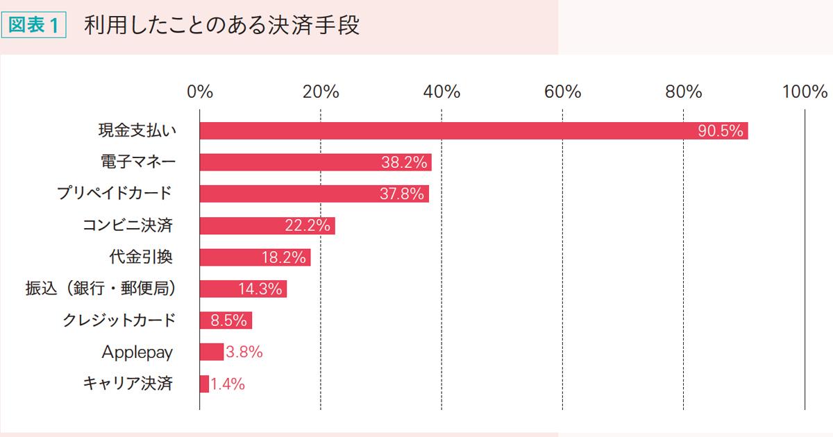 10代女子のお金の価値観とは?調査結果を公開