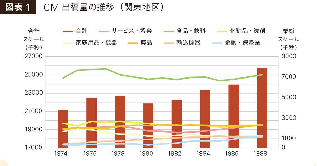 昭和 テレビCM出稿量を分析、圧倒的なリーチ力の背景が見えてきた