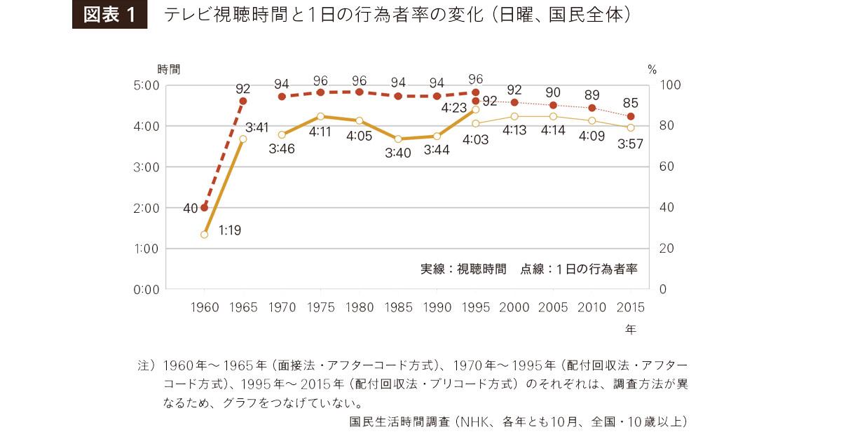 昭和時代に「テレビ」は、どのように短時間で全年代に受容されたのか