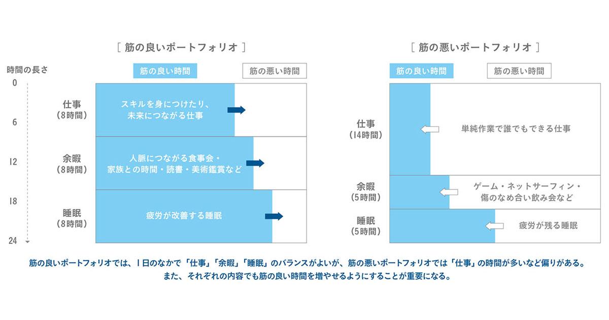 働き方改革の本質は「働く時間」を価値あるものに変えられるか—山口周氏