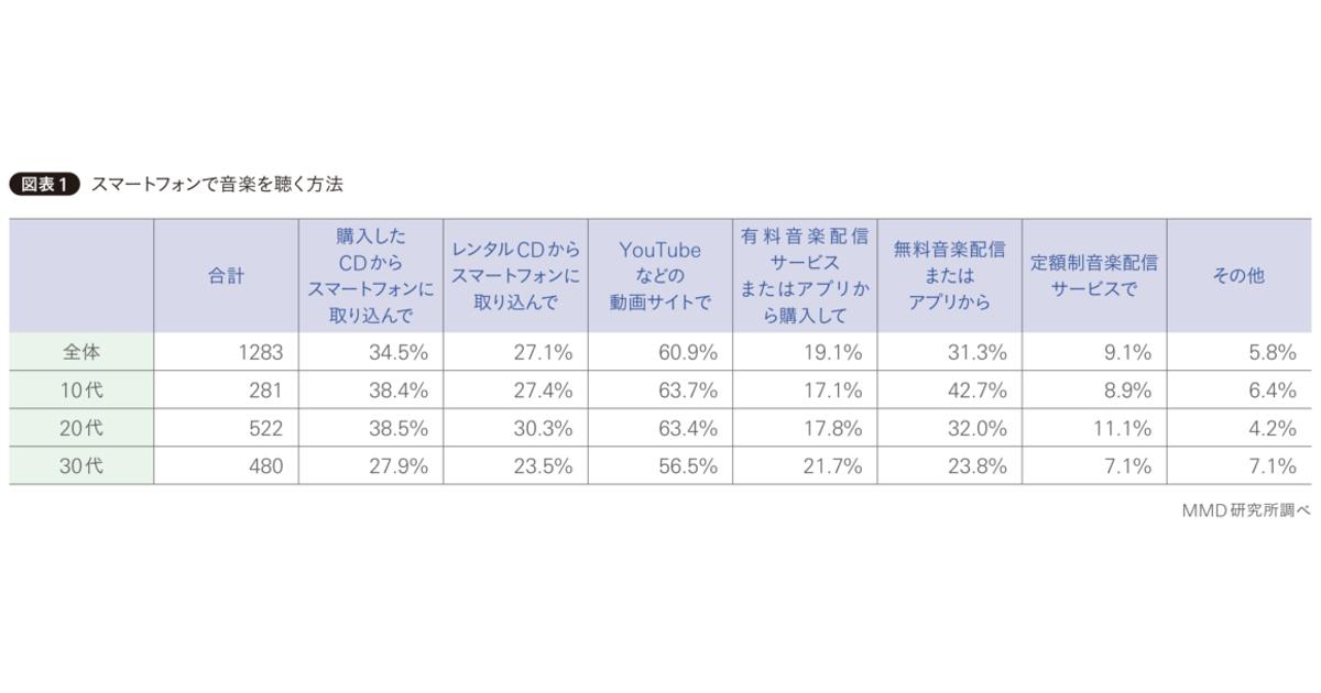 日本人の「音楽離れ」が進んでいる? 10代が牽引する音楽市場のこれから