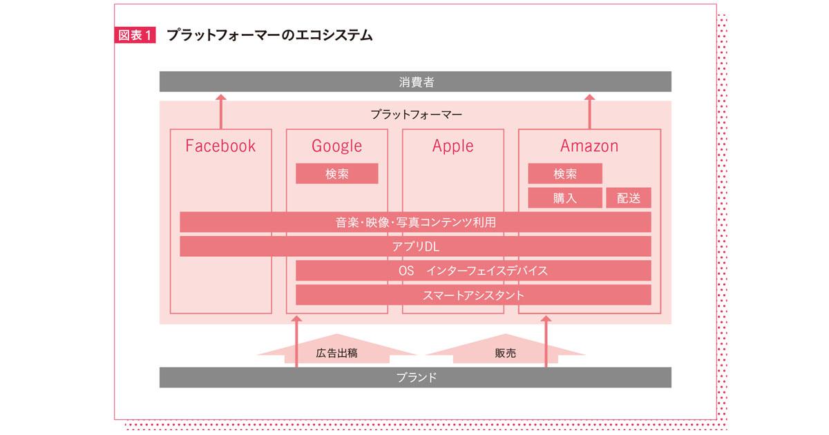 急速にブランド拡張するAmazonやGoogle、ブランドはどのように対抗できるのか?