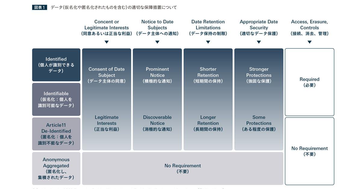 GDPR施行で何が変わる? デジタル広告における、パーソナライゼーション