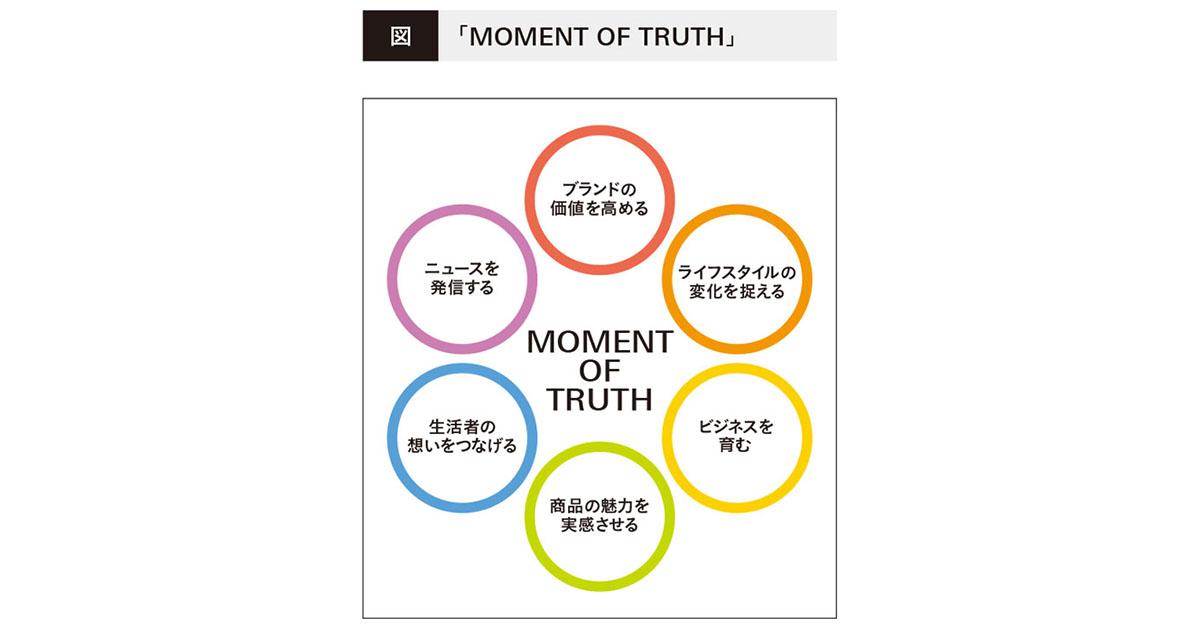 人の「心」を動かす イベントのメディア特性を生かした企画設計