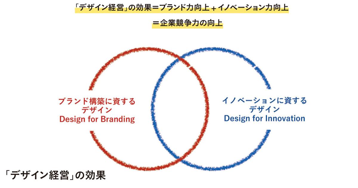 産業競争力の向上に不可欠 「デザイン経営」の役割とは?