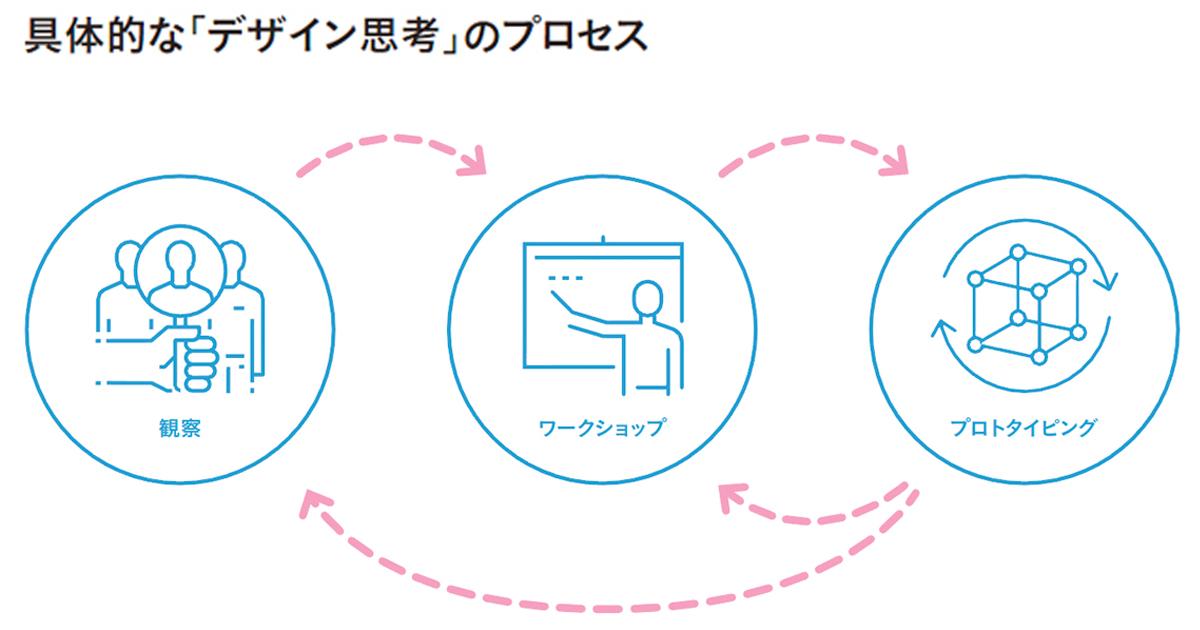 日本企業のモノづくりを変える!?「デザイン思考」と商品開発