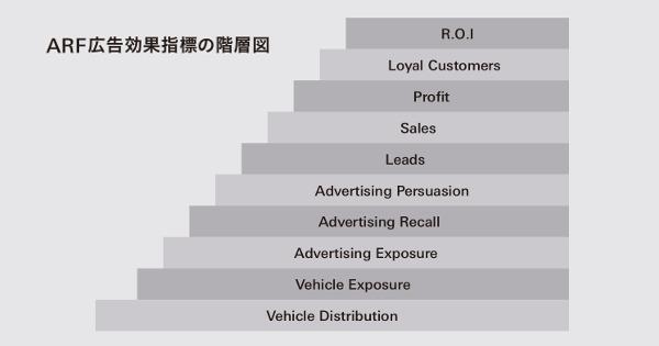 強まる、広告投資の説明責任を問う声 広告管理の課題とこれから