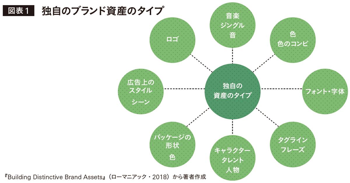 ブランドの成長に貢献するイメージ調査と活用