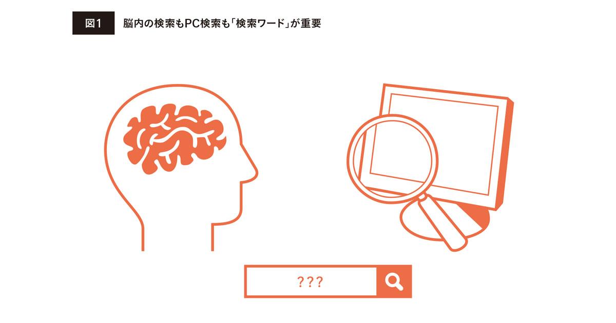 クリエイティブに必要な情報を集めるには脳内も含めた「検索力」が重要