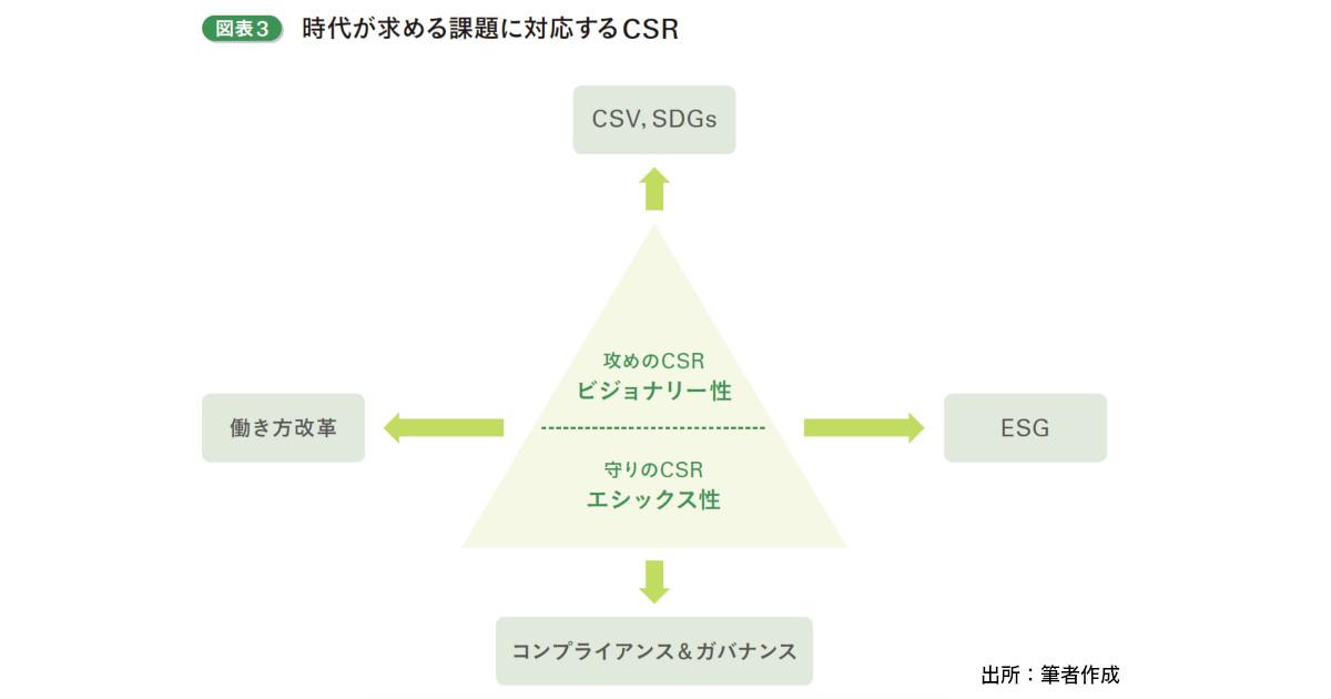 CSRはブランドとガバナンスのプラットフォームになる