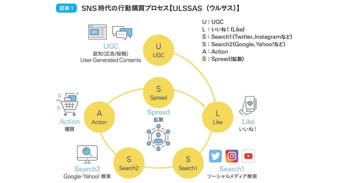 SNS時代に変わる購買プロセス 新モデル「ULSSAS」とは?