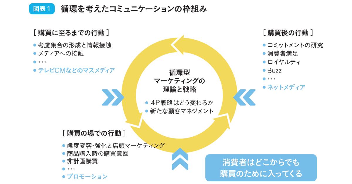 日本発「循環型マーケティング」から考える 消費者発信の影響力