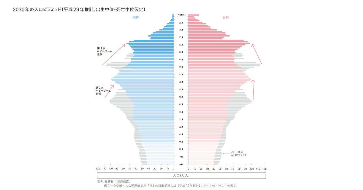 人口学の理解が有益な議論を生む 将来推計に見る日本の人口の将来像