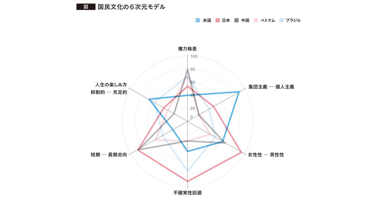 外国人とともに働く時代のヒント 文化を相対化する6次元モデル