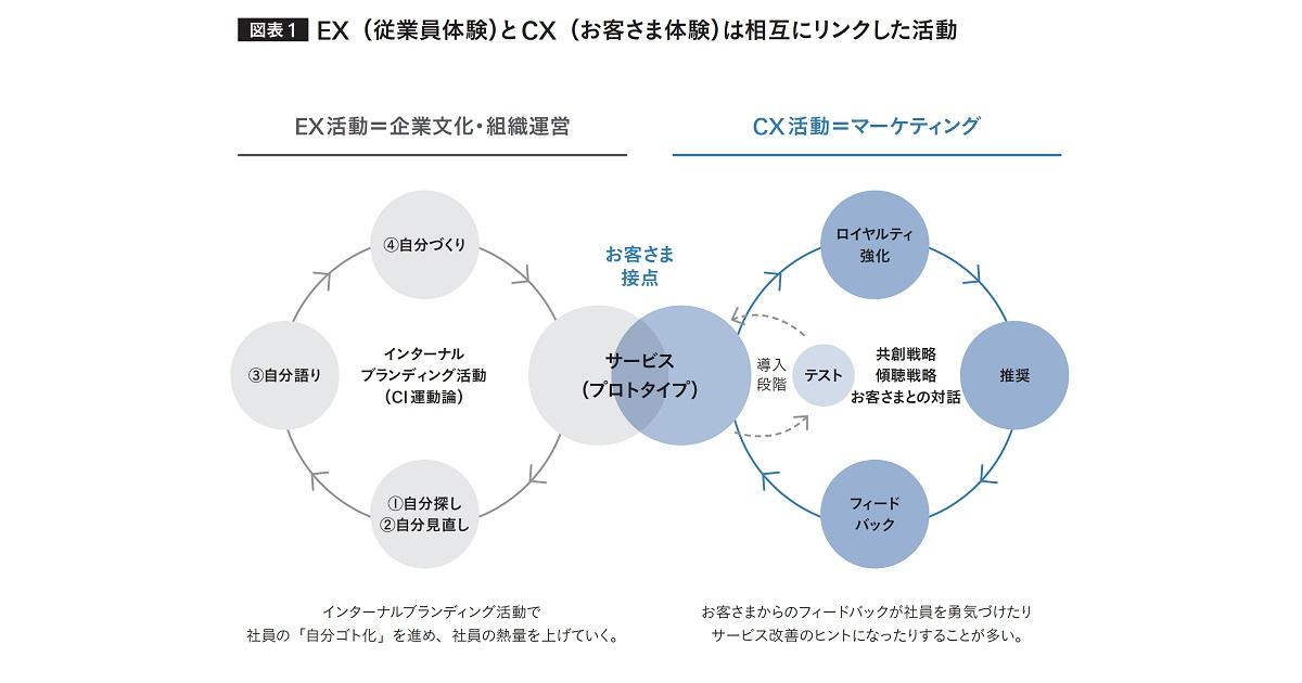 「なりわい」の再定義による事業変革×企業文化の変革