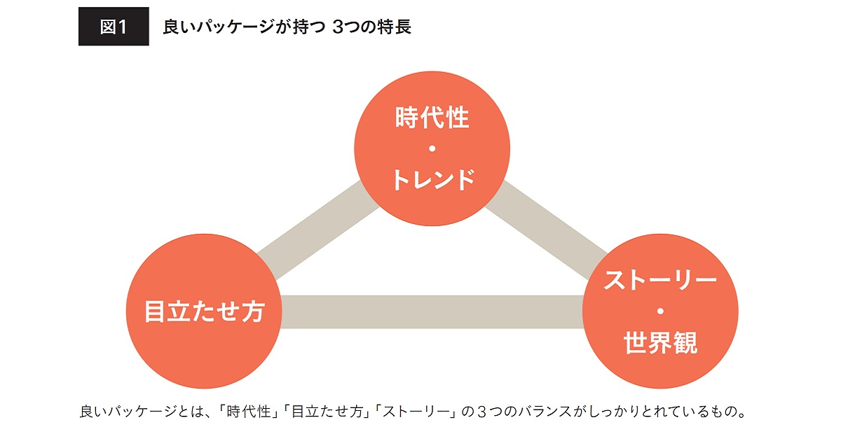 背後の商品「ストーリー」、世界観を表現する商品ネーミングの考え方