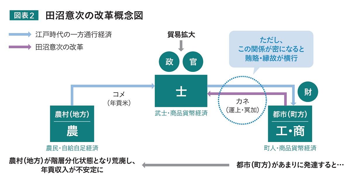 江戸幕府の施策を応用し 今後の経済成長への活路を見出す